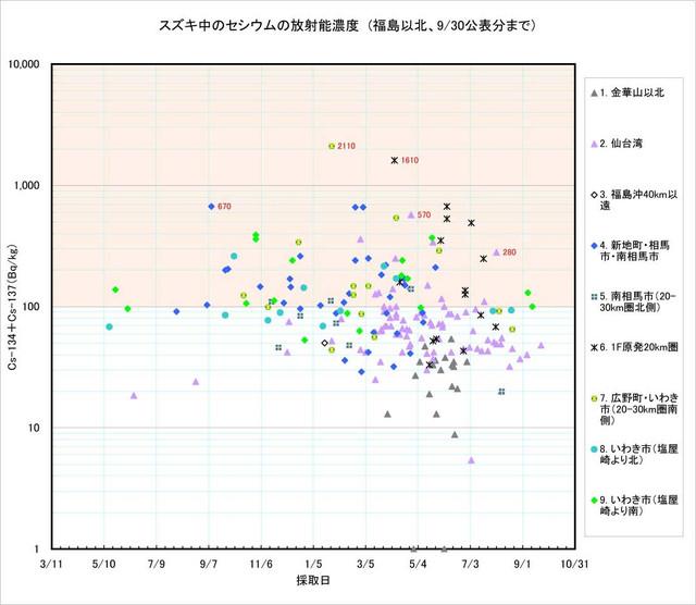 120930_suzuki_graph_1