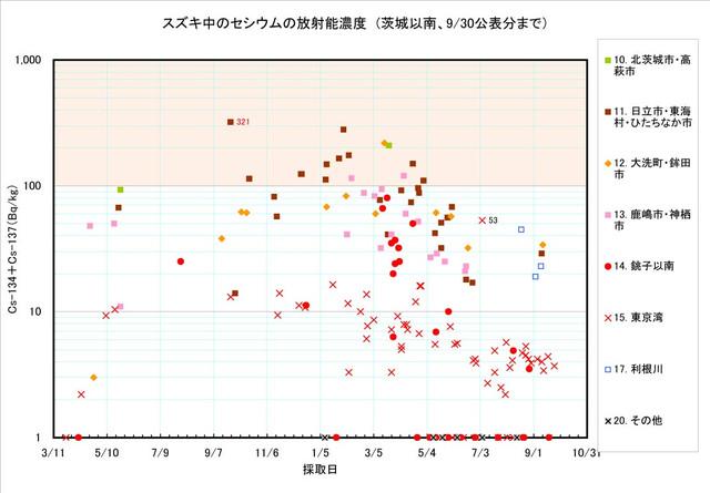 120930_suzuki_graph_2