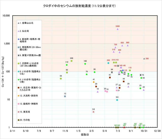 121102_kurodai_graph
