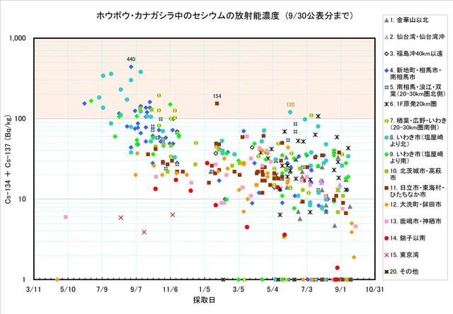 120930_houbou_graph0