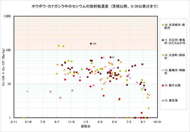 120930_houbou_graph2