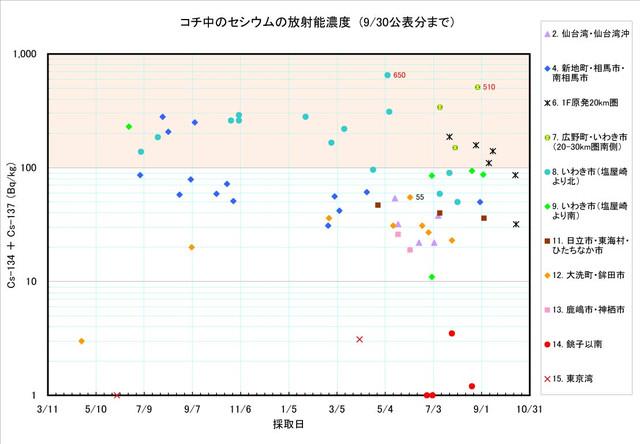120930_kochi_graph