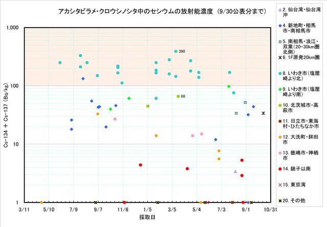 120930_shitabirame_graph