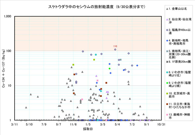 120930_suketou_graph