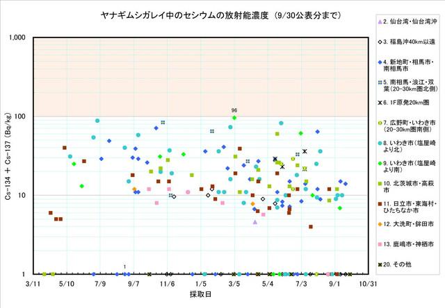 120930_yanagi_graph0