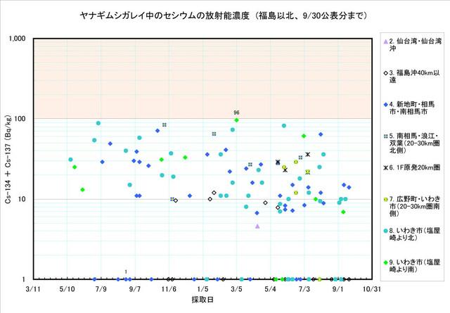 120930_yanagi_graph1
