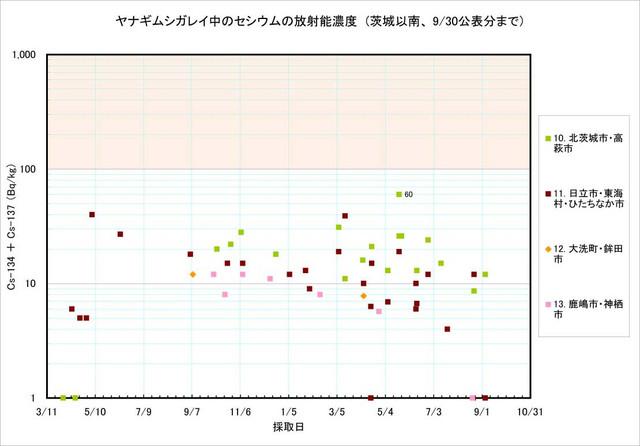 120930_yanagi_graph2