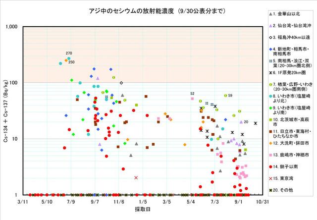 120930_aji_graph0