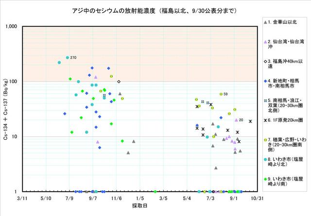 120930_aji_graph1