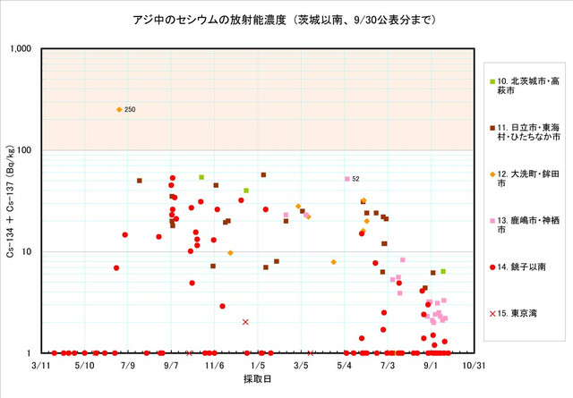 120930_aji_graph2