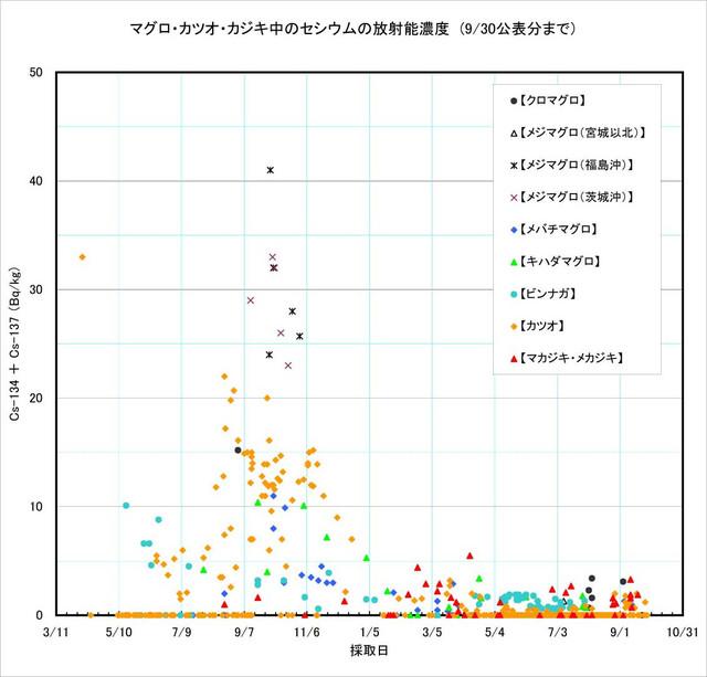 120930_maguro_graph