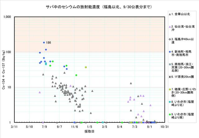 120930_saba_graph1