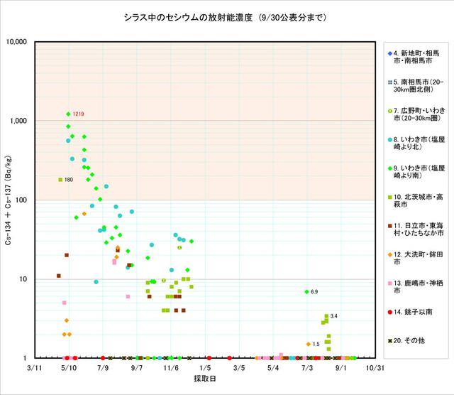 120930_shirasu_graph