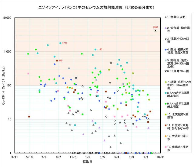 120930_donko_graph0