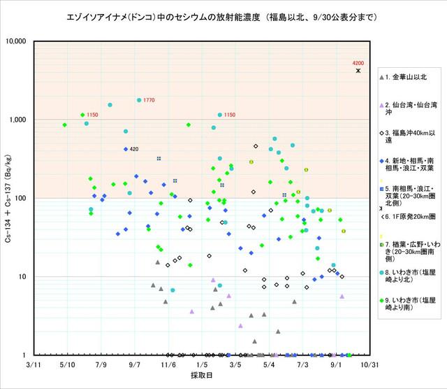 120930_donko_graph1