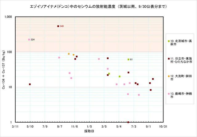 120930_donko_graph2