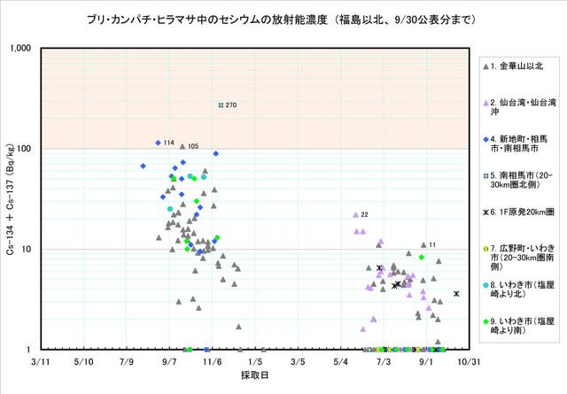 120930_buri_graph1