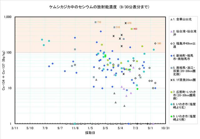 120930_kemushikajika_graph