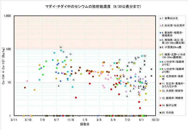 120930_madai_graph_2