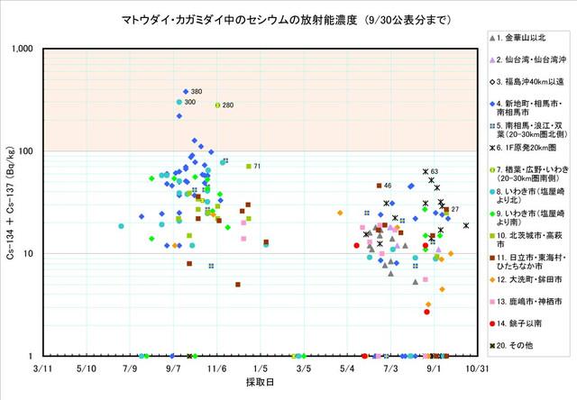 120930_matoudai_graph