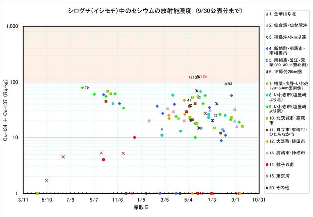 120930_ishimochi_graph