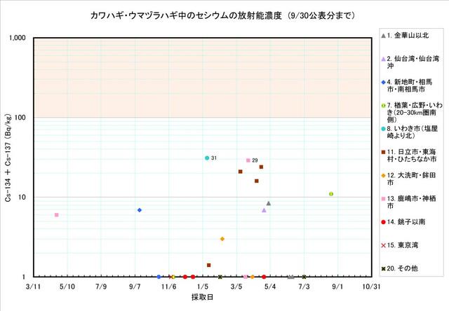 120930_kawahagi_graph