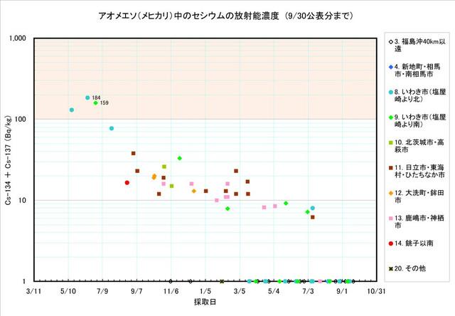 120930_mehikari_graph