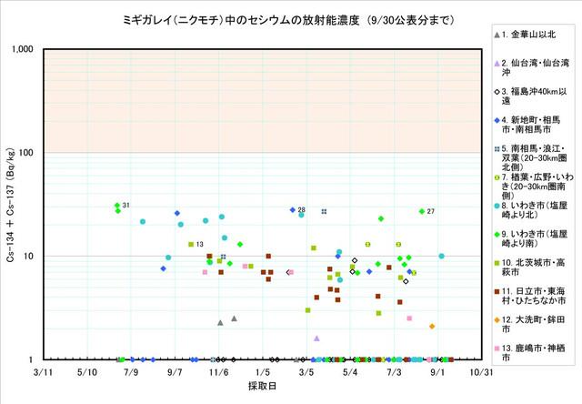 120930_migigarei_graph