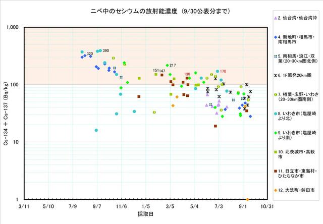120930_nibe_graph