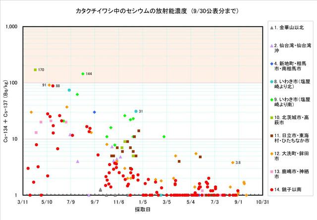120930_katakuchi_graph