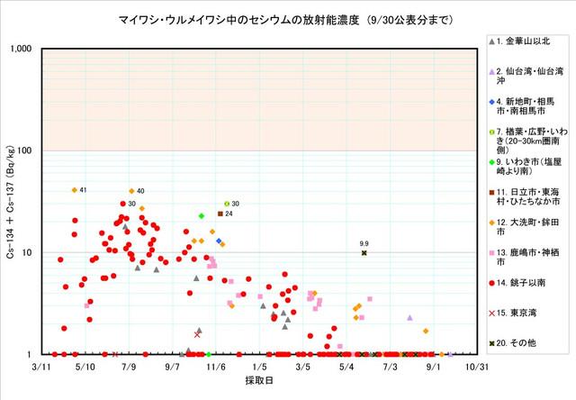 120930_maiwashi_graph