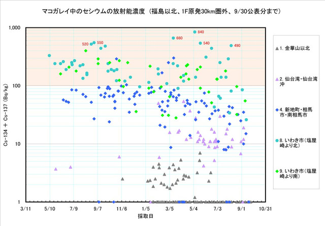 120930_makogarei_graph1