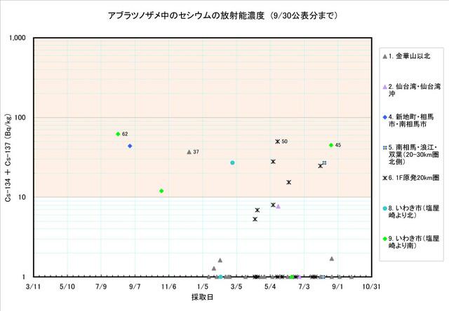 120930_same_graph1