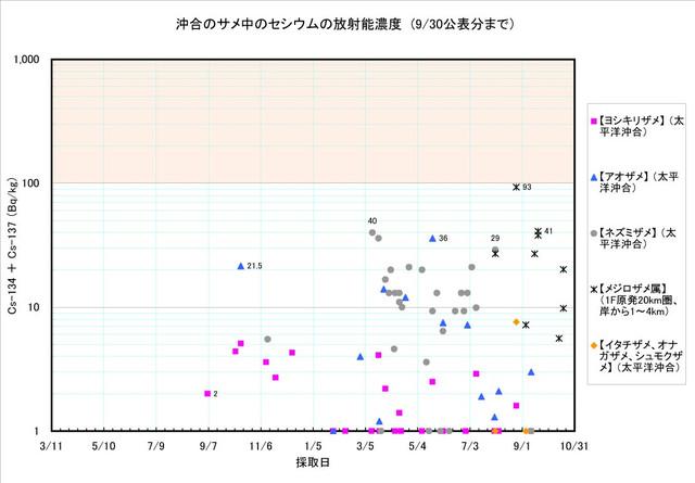 120930_same_graph3
