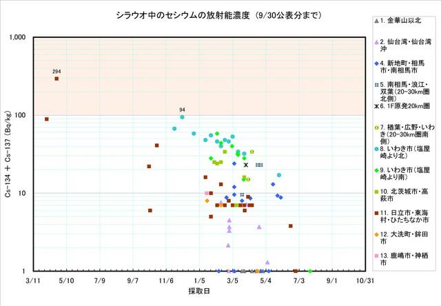 120930_shirauo_graph1
