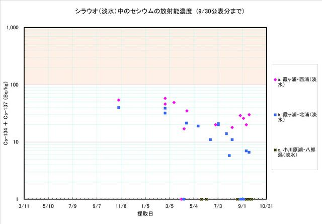 120930_shirauo_graph2