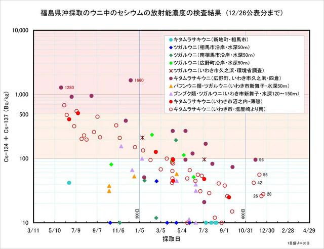 121226_uni_graph