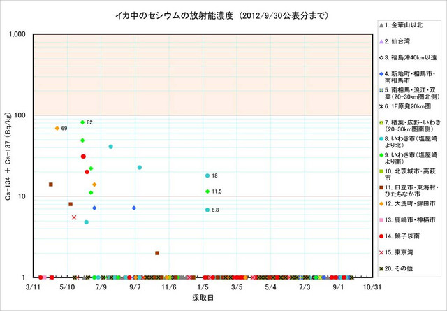 120930_ika_graph