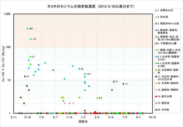 120930_tako_graph