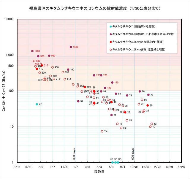 130131_uni_graph