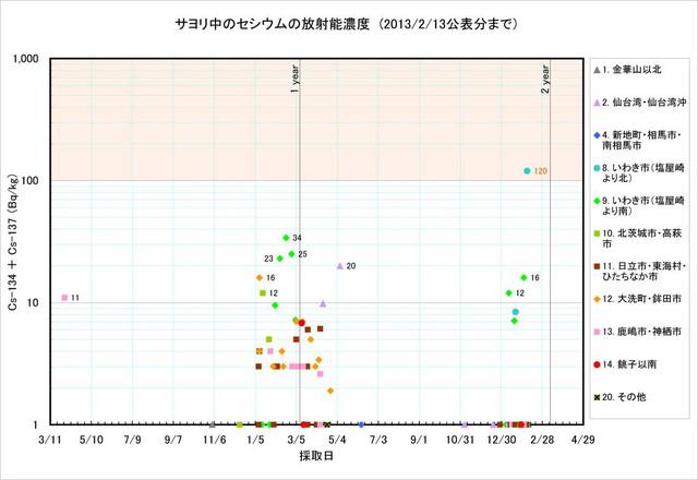 130213_sayori_graph