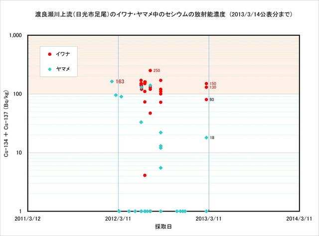 130315_watarasegawa_graph